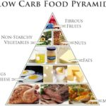 Benefits of no carb diet